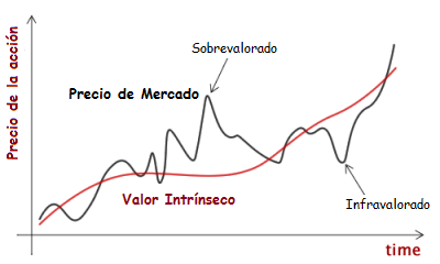 valor intrinseco