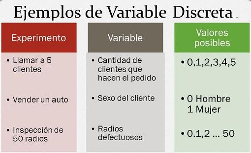 variable discreta